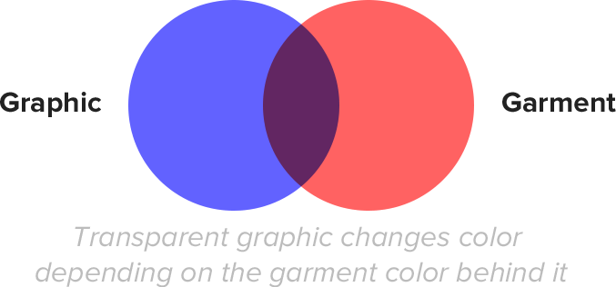 If Your Graphic Is A Transparent Blue For Instance And It Placed On Red Shirt The Will Look